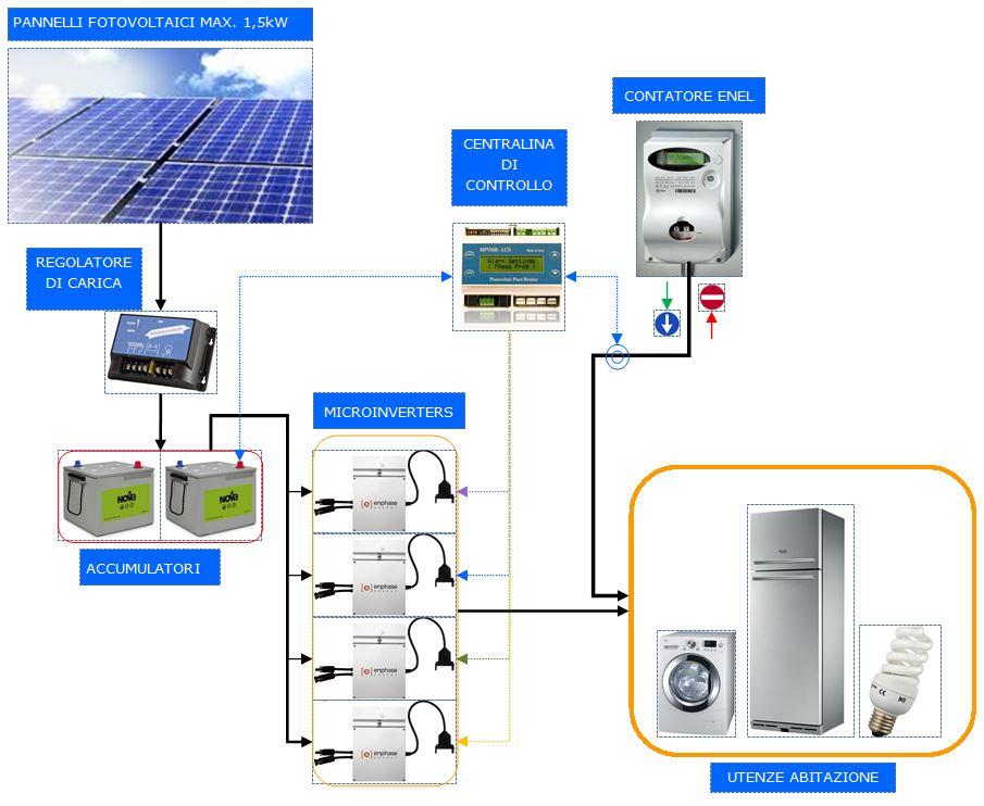 Fotovoltaico. Kit risparmio.
