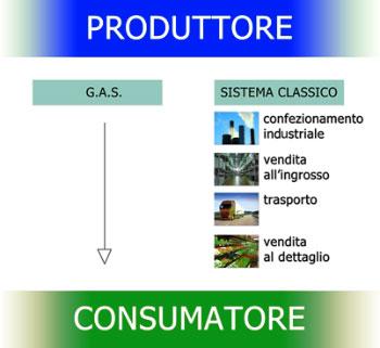 GAS gruppi di acquisto solidale
