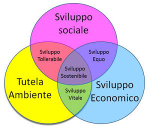 green economy, sviluppo ambientale