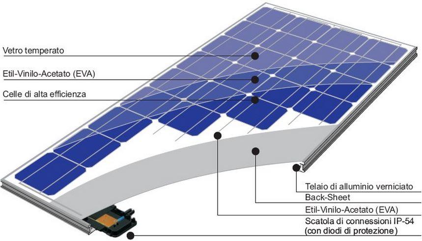 Pannello Solare Termico Vetro Rotto : Il pannello fotovoltaico come si realizza caratteristiche